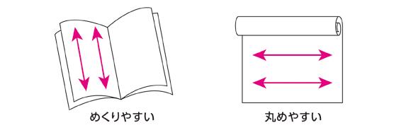 めくりやすい紙の目、丸めやすい紙の目